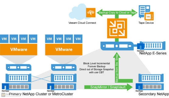 Veeam Backup & Replication Enterprise Plus 2021 Latest Version Download-Softprober.com